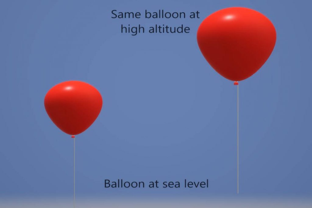 Balloons showing Boyles law
